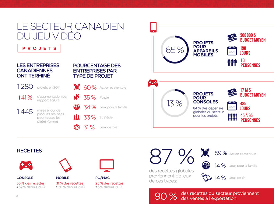2015 statistiques jeux video canada