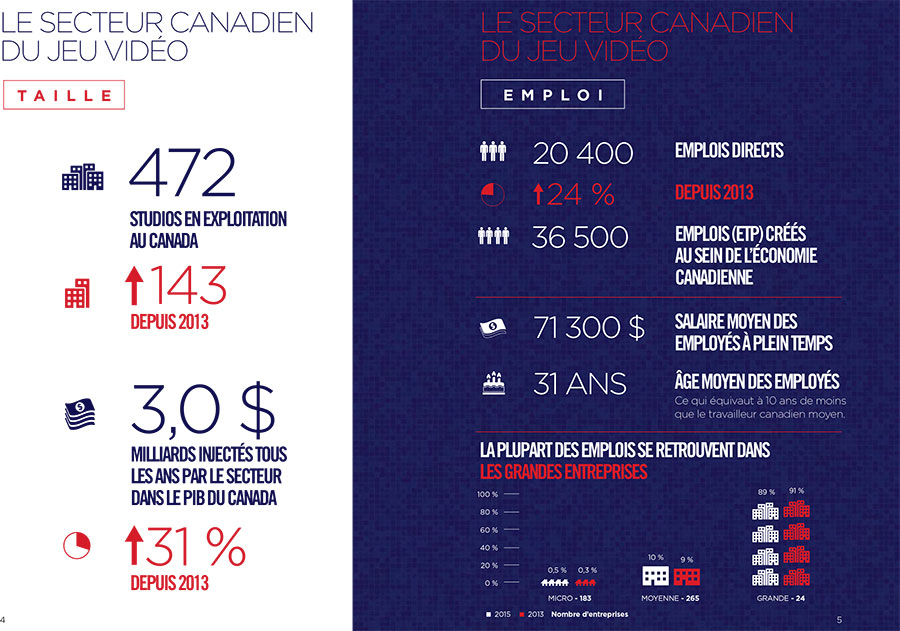 statistiques 2015 jeux video canada